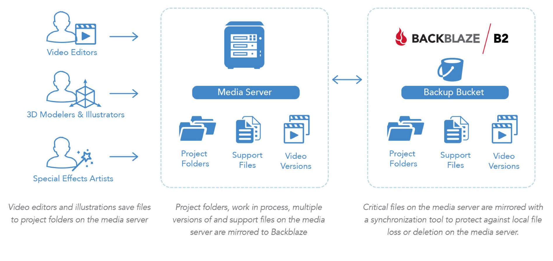 media cloud storage workflow