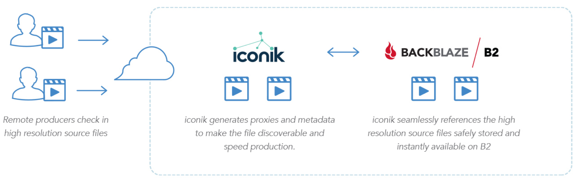 iconik workflow integration with Backblaze B2