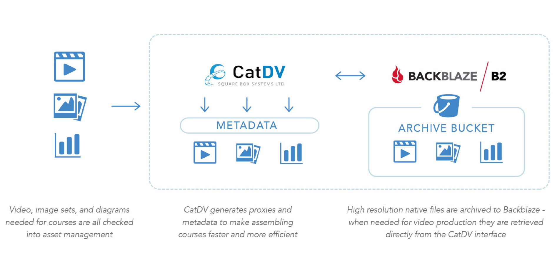video production workflow using CatDV with Backblaze B2 cloud storage