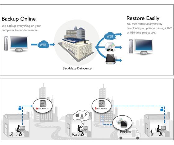 How Online Backup Works