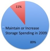 eWeek Storage Spend