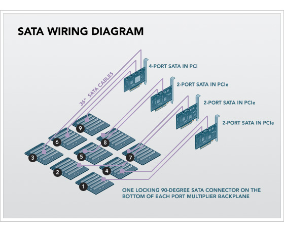 petabytes on a budget: how to build cheap cloud storage wiring diagram sata sata to usb adapter wiring diagram