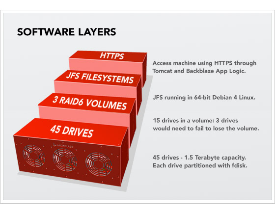 Software Layering Cake Diagram