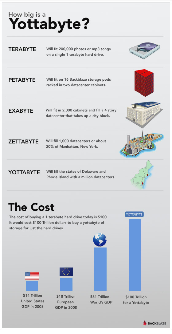 Yottabyte infographic