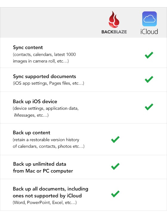 iCloud and Backblaze Comparison