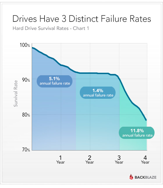 Drives Have 3 Distinct Failure Rates