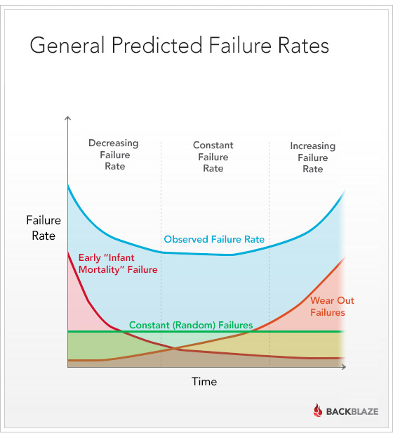 General Predicted Failure Rates