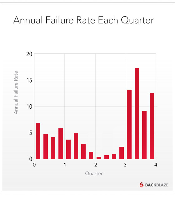 Quarterly Drive Failure Rates