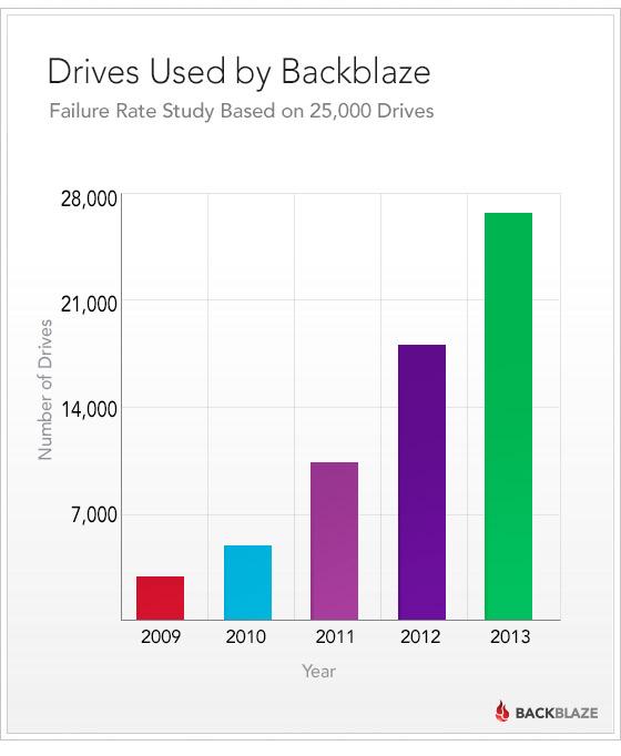 blog-drivestats-total-drives-cuml