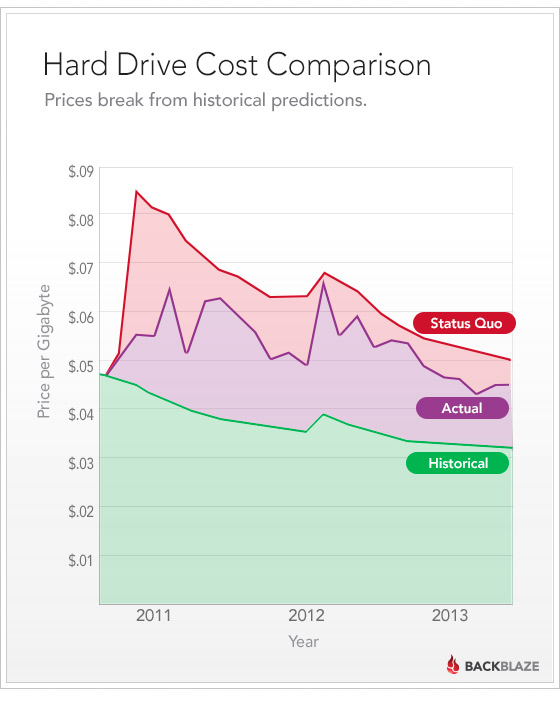 Hard Drive Cost Comparison