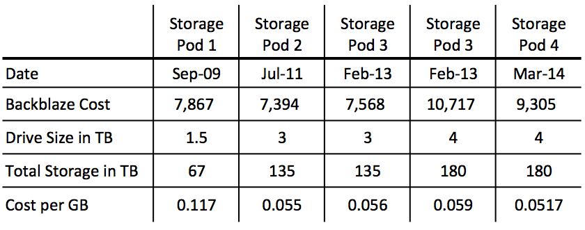 pod-4-cost-per-GB-comparison