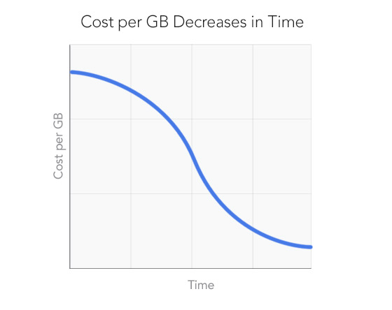 blog-cost-per-gb-generic2