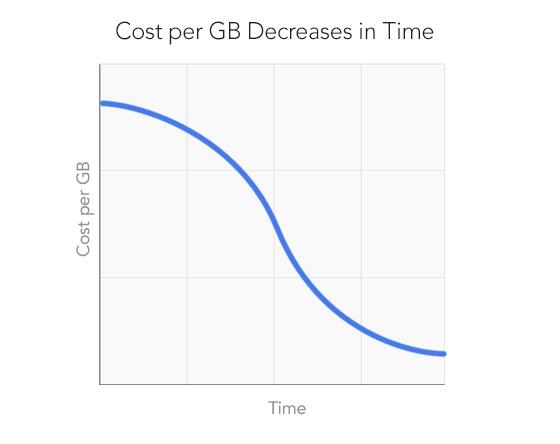 blog-cost-per-gb-generic2