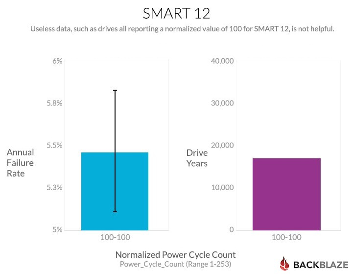 blog-chart-smart-stats-12c