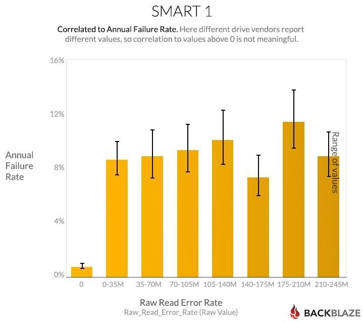 blog-chart-smart-stats-1a