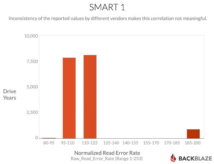 blog-chart-smart-stats-1d