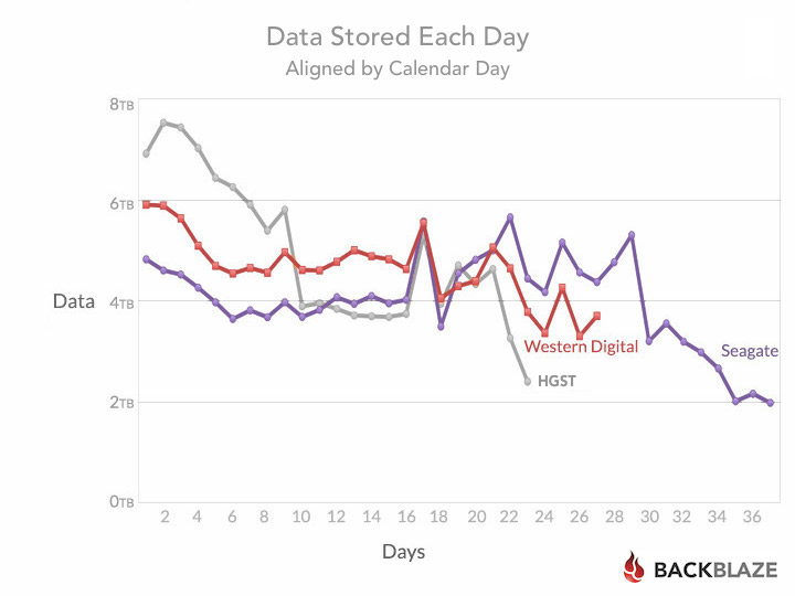 blog-stats-6tb-days-aligned