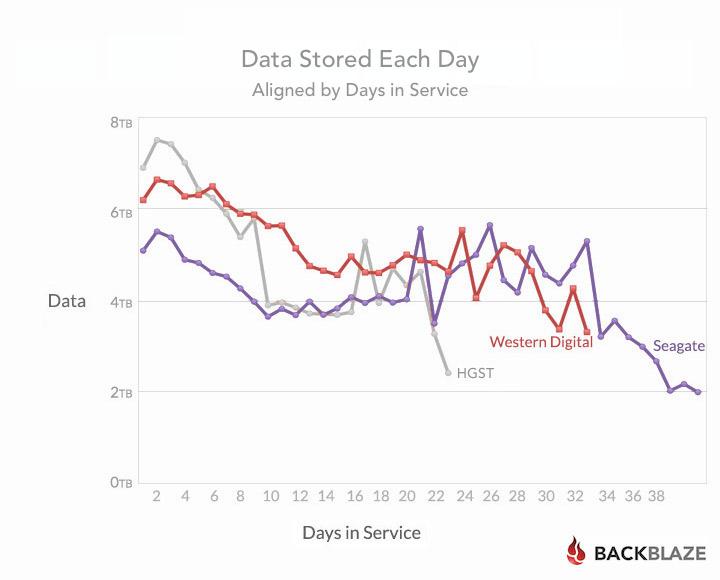 blog-stats-6tb-days