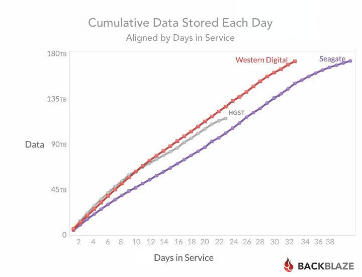 blog-stats-6tb-inservice