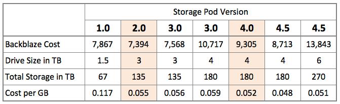 Storage Pod Cost History
