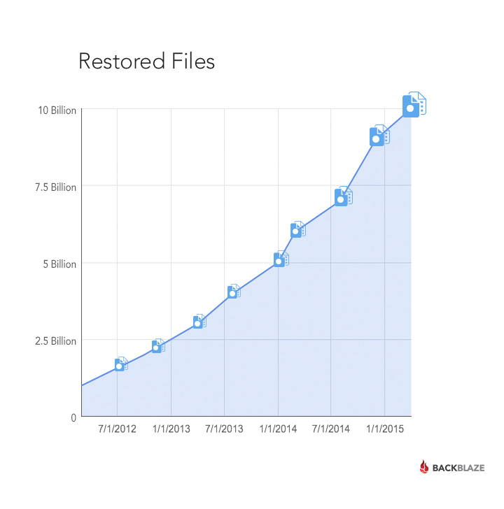 Files Restored Over Time