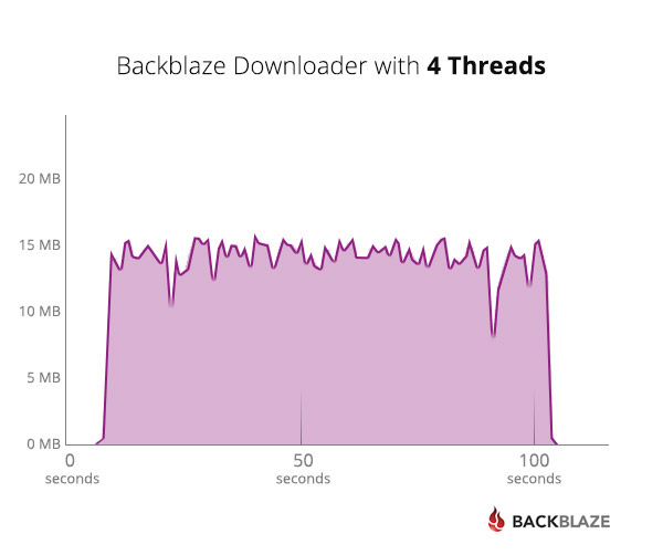 Data Recovery with Backblaze