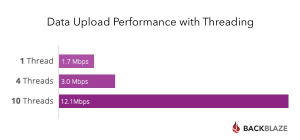 Backblaze Upload Speeds
