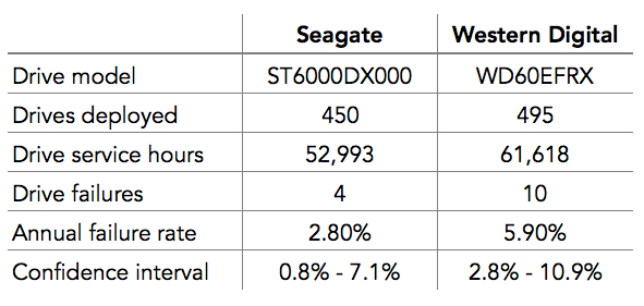 Comparing Seagate and Western Digital 6TB drives