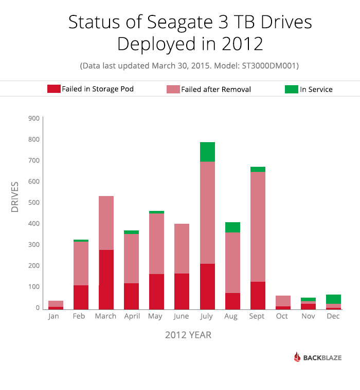 Seagate Drives Deployed in 2012