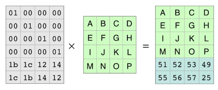 Вычисление кодов Рида — Соломона