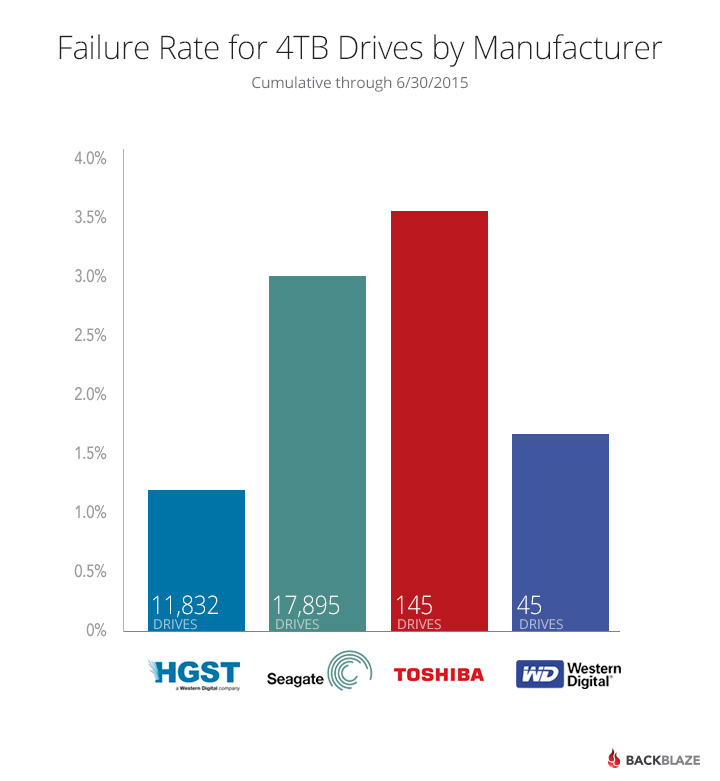 4TB Drive Failure Rates