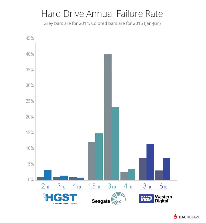 Annual Hard Drive Failure Rates by Manufacturer