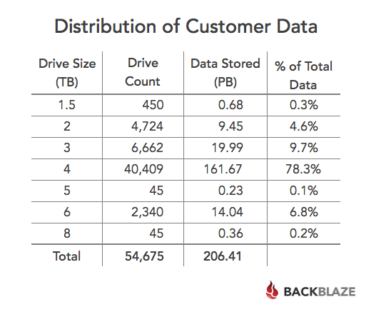 customer_data_distribution