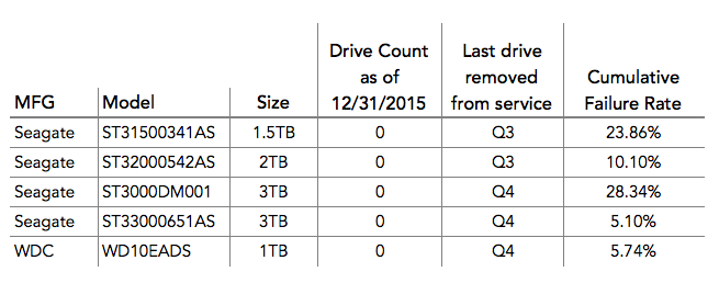 Hard Drives Removed 2015