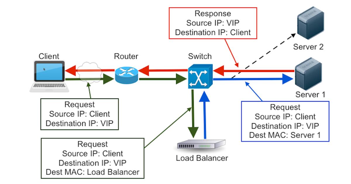 Load Balancing and B2 Cloud Storage