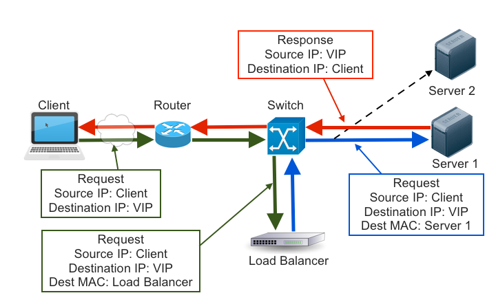 blog-network-diagram