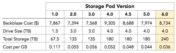 Storage Pod versions