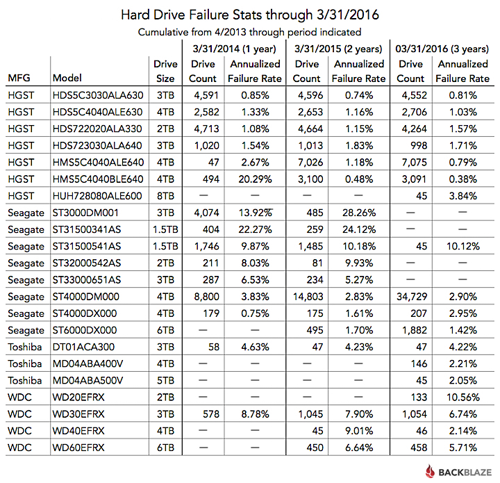 Cumulative Q1 2016 Hard Drive Failure Rates