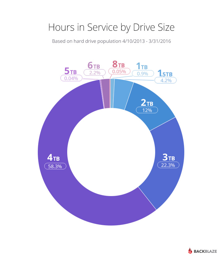 Hard Drive Service Hours by Drive Size