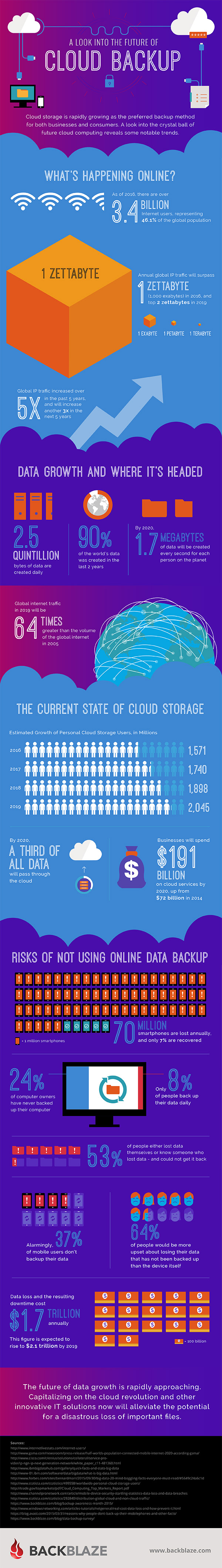 Big Data and the Future of Cloud Storage