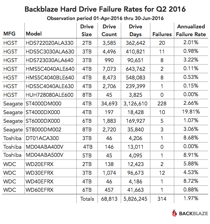 Q2 2016 Hard Drive Failures Rates