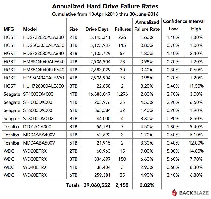 Q2 2016 Cumulative Hard Drive Failure Rates