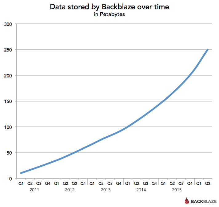 Backblaze Data Managed