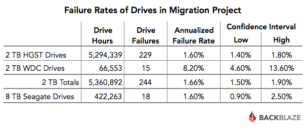 Comparing Drive Failure Rates