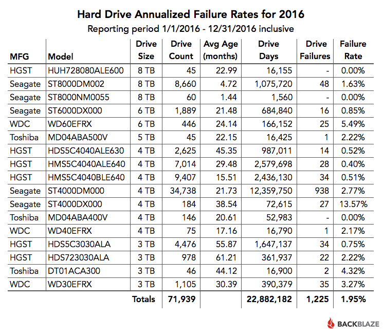 2016 Hard Drive Annualized Failure Rates