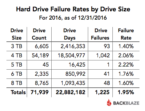 Hard Drive Failure Rates by Drive Size