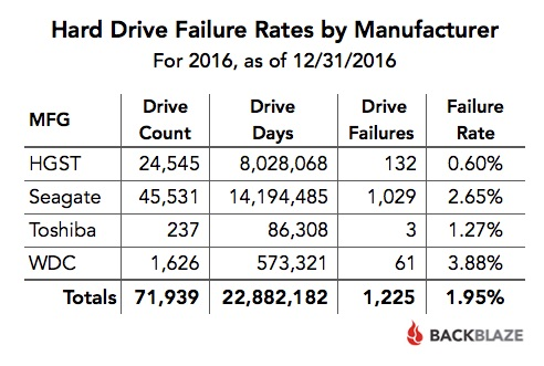 Hard Drive Failure Rates by Manufacturer