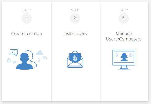 Business Groups cloud backup solutiosn setup