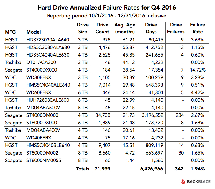 Hard Drive Annualized Failure Rates for Q4 2016