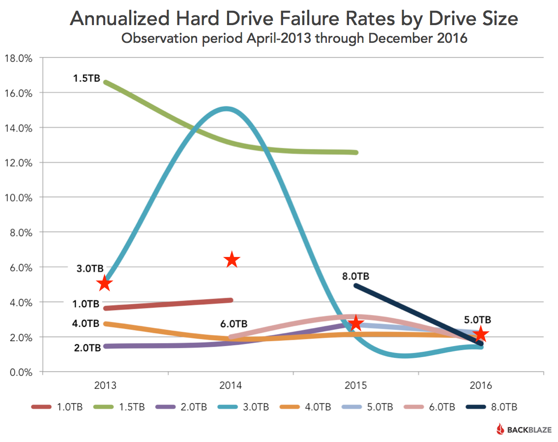 Annualized Hard Drive Failures by Drive Size